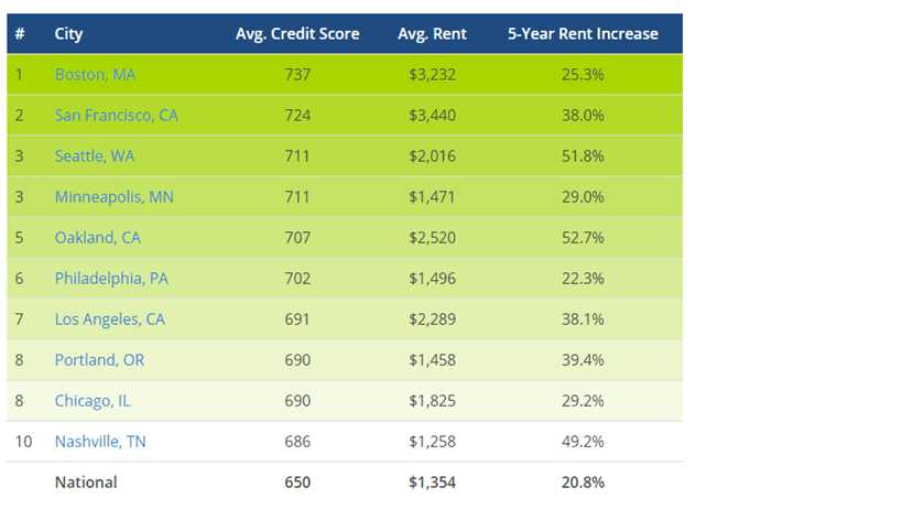 Credit Score charts use to rent to tenants