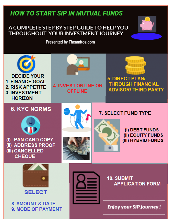How to Start SIP in Mutual Fund